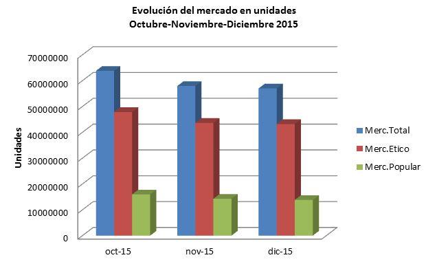 Gráfico Nº1. Datos IMS. Producción propia.