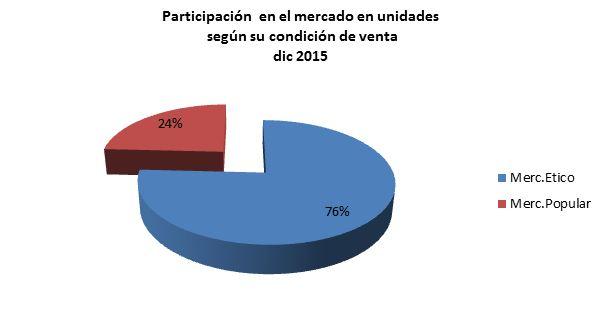 Gráfico Nº2. Datos IMS. Producción propia.