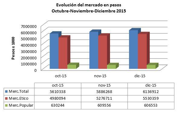 Gráfico Nº3. Datos IMS. Producción propia.