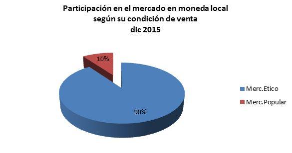Gráfico Nº4. Datos IMS. Producción propia.