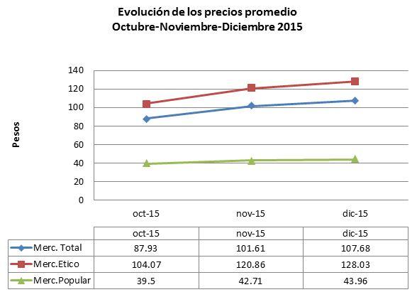 Gráfico Nº5. Datos IMS. Producción propia.